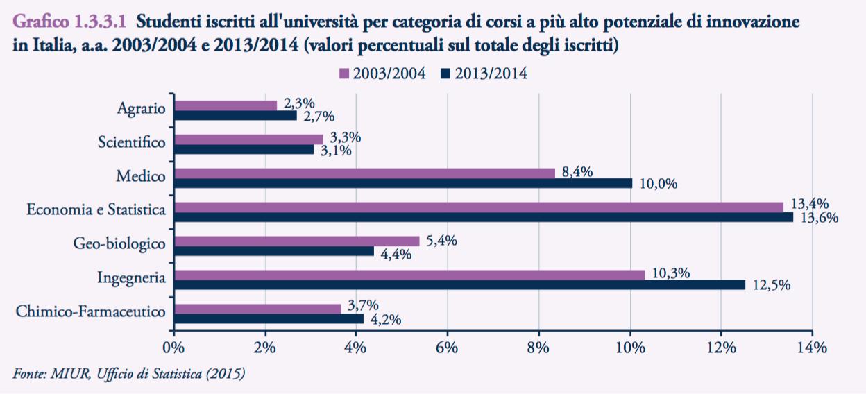 Studenti iscritti all'università per categoria di corsi a più alto potenziale di innovazione in Italia, a.a. 2003/2004 e 2013/2014 (valori percentuali sul totale degli iscritti)
