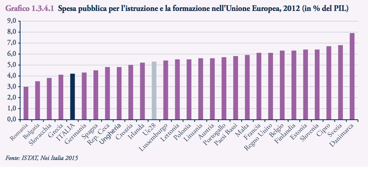 Spesa pubblica per l'istruzione e la formazione nell'Unione Europea, 2012 (in % del PIL)