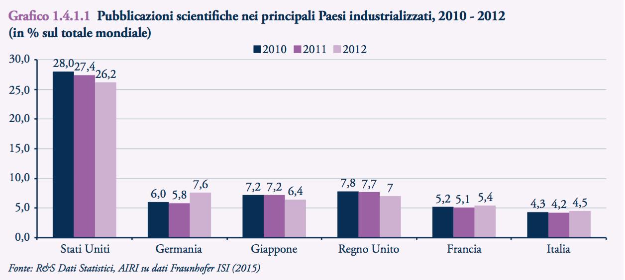 Pubblicazioni scienti che nei principali Paesi industrializzati, 2010 - 2012